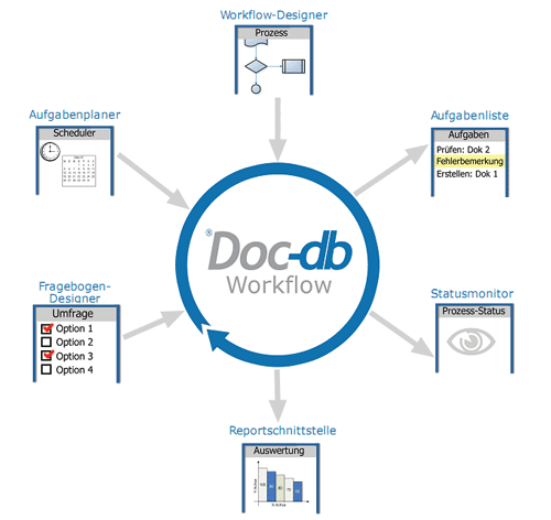 Prozesse in Doc-db